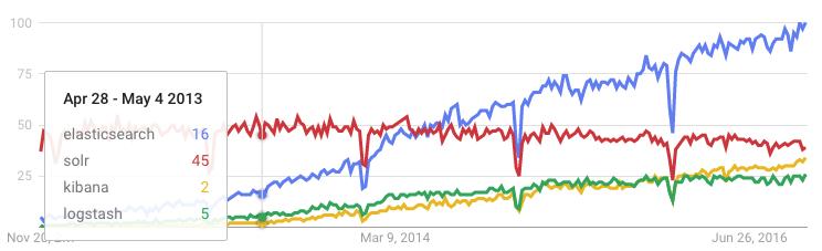 Google Trends graph of Elasticsearch, Kibana, Solr, Logstash