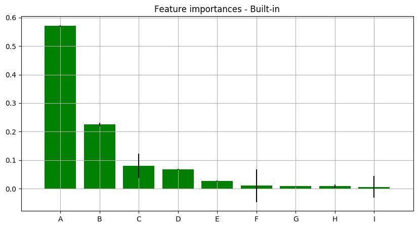 Random Forest feature importance graph