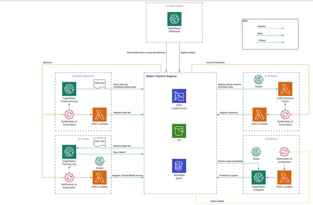 Figure 2Model Registry on AWS