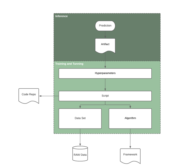 Figure 1Model Lineage